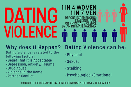 Current events on dating violence